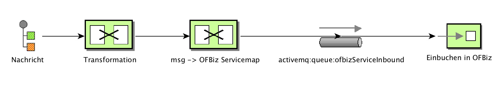 OFBiz ESB Integration Beispiel
