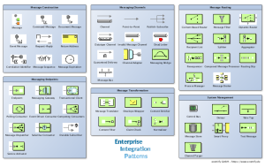 Enterprise Integration Patterns Vorschaubild